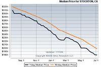 Median Price for Stockton Homes