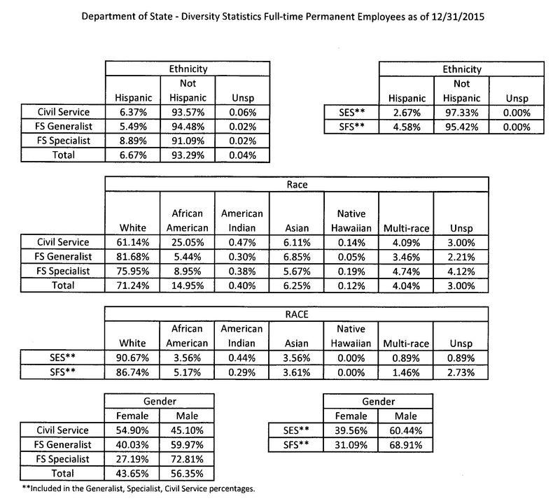 2015 State Diversity Statistics 2